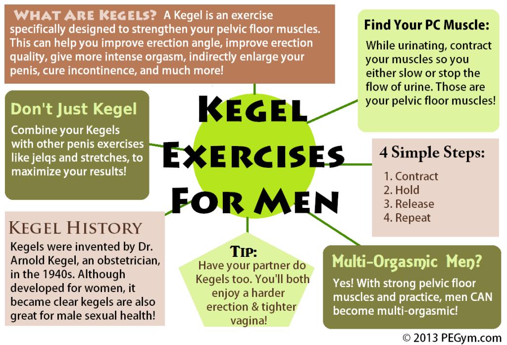 KegelInfographics
